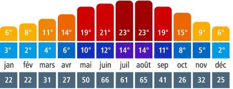 ベルギーお役立ち情報【気候・気温・服装編】